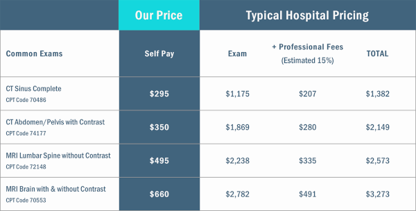 Florida Diagnostic Imaging pricing vs. typical hospital fee
